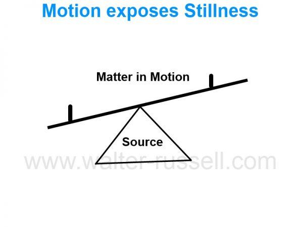 motion exposes stillness